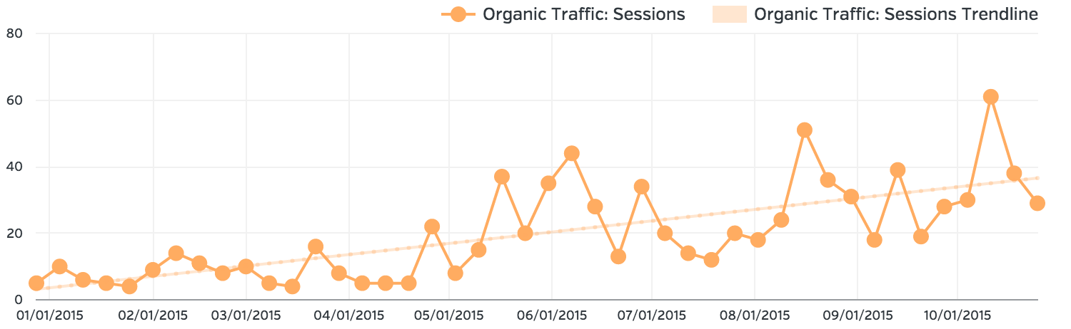 2015 SEO and Growth-Driven Design