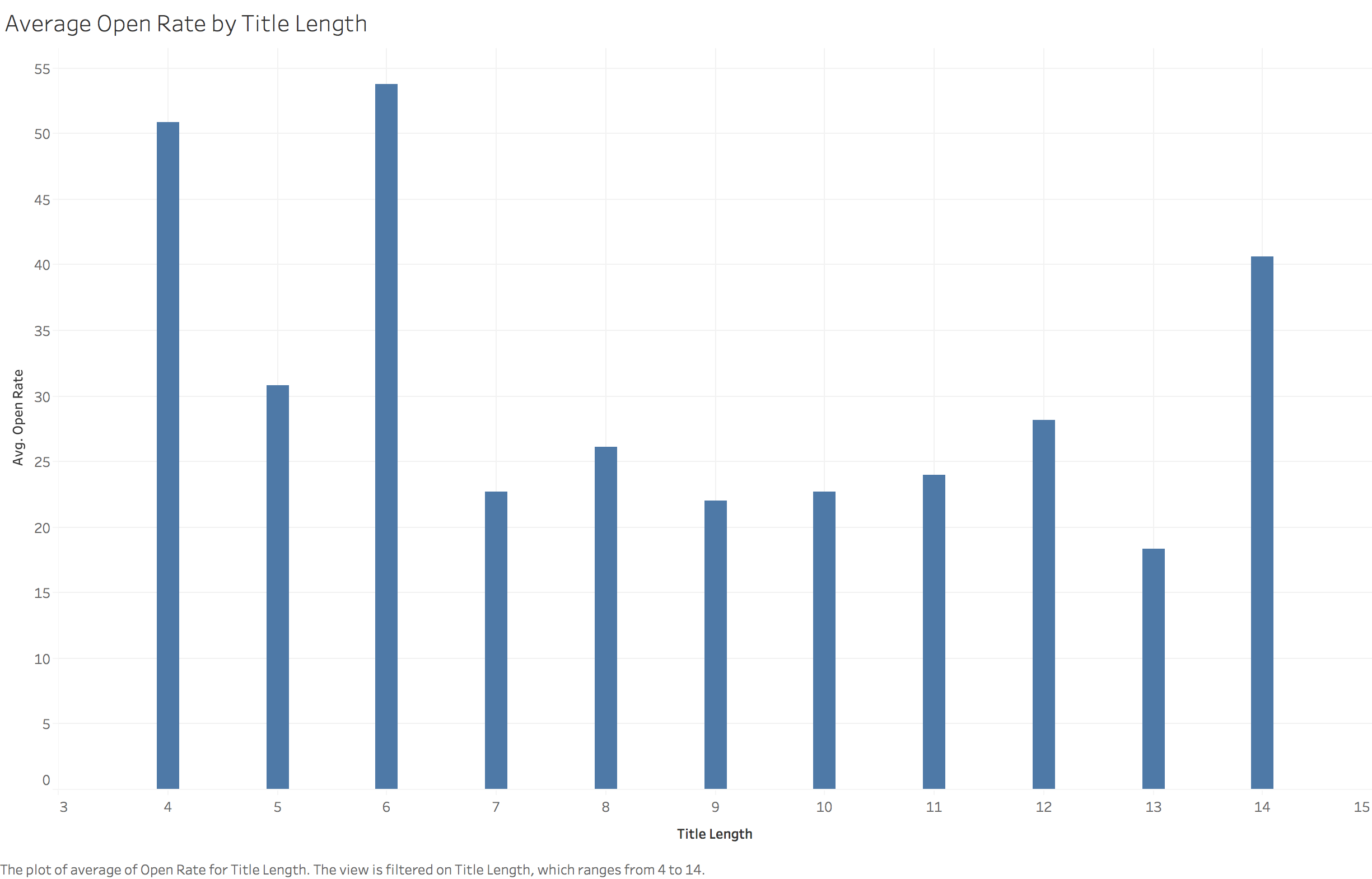 Average Open Rate by Title Length.png