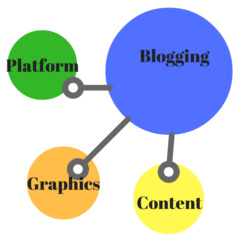 blog planning map.png