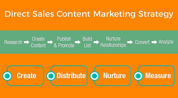 Direct Sales Content Marketing Strategy graphic