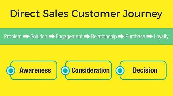 Direct Sales Customer Journey graphic