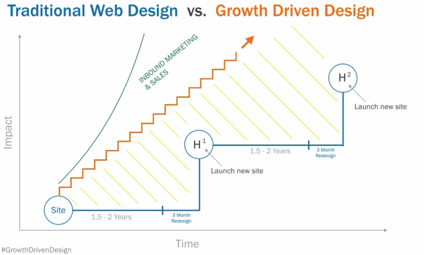 Growth-Driven Design - Web design Melbourne fl