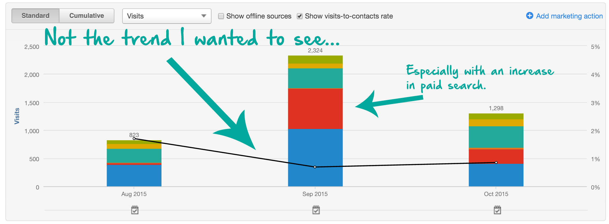 Lead Conversions Growth with Hubspot