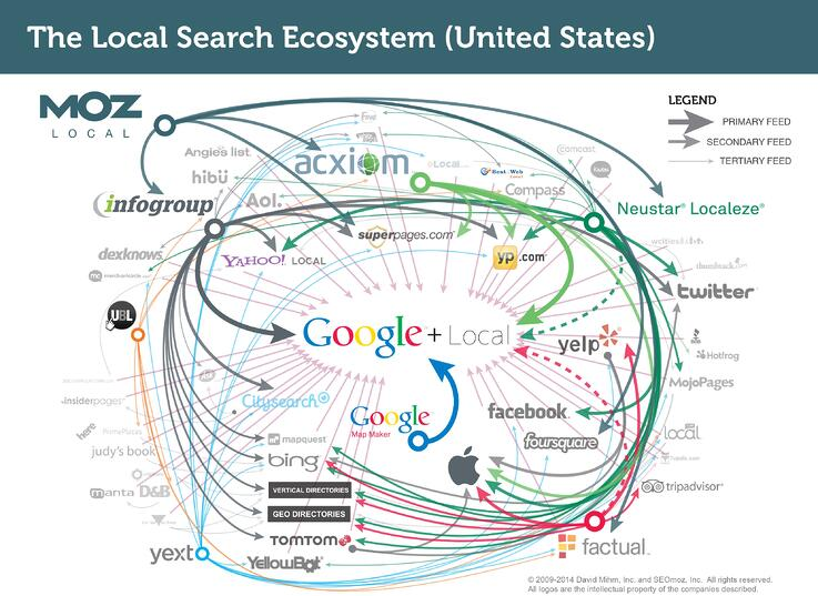 Local_Search_Ecosystem_US.jpg