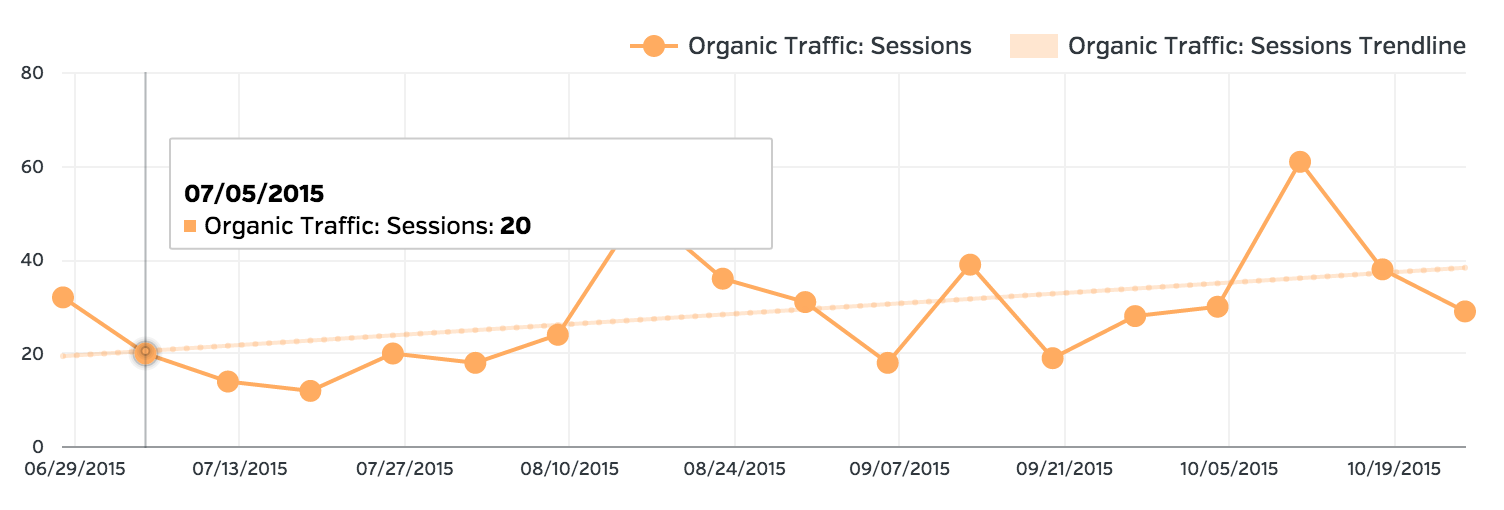 SEO and Growth Driven Design