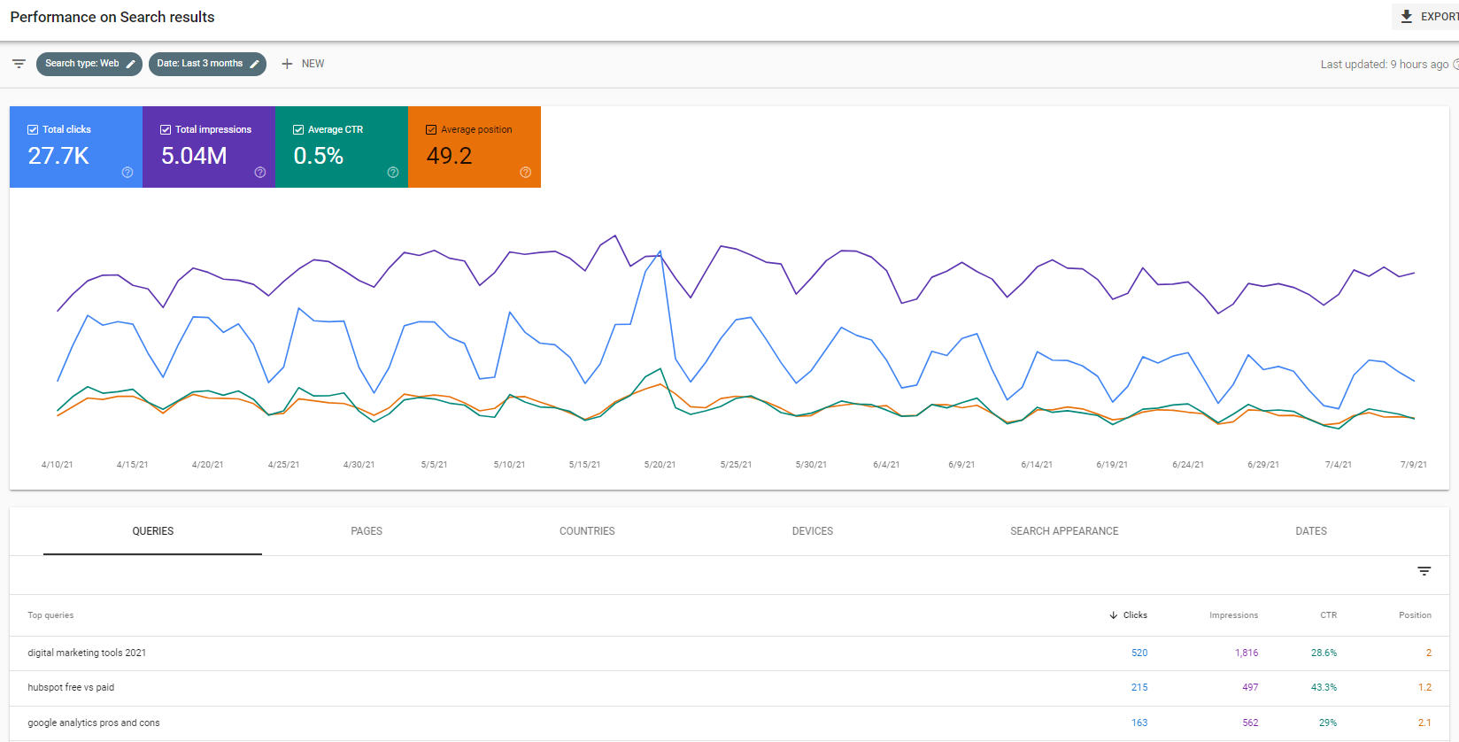 Search Console Performance on Search results