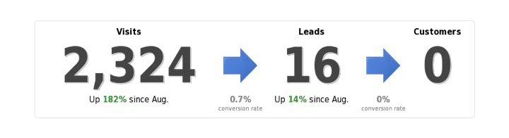 Growth Driven Design Stats