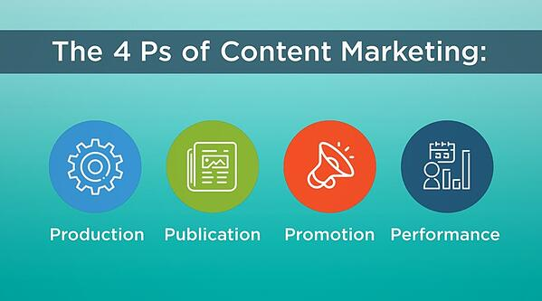 The 4 Ps of Content Marketing blog image