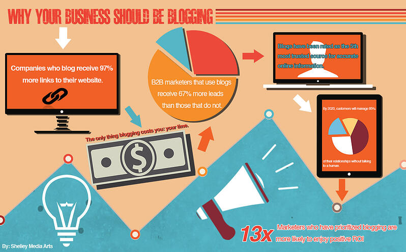 Why Your Business Should Blog