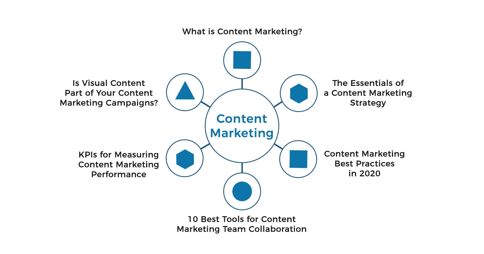 content marketing pillar page and topic cluster example