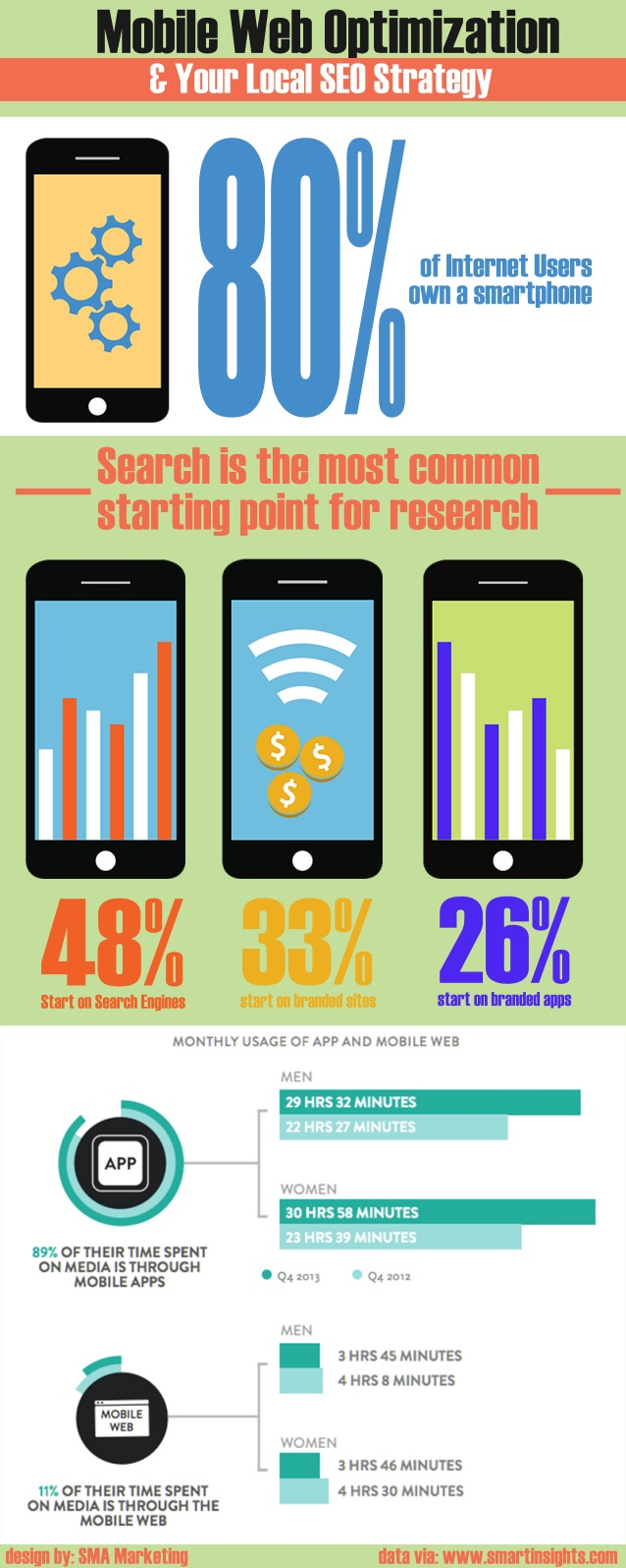 mobile web optimization your local seo stratey why it matters