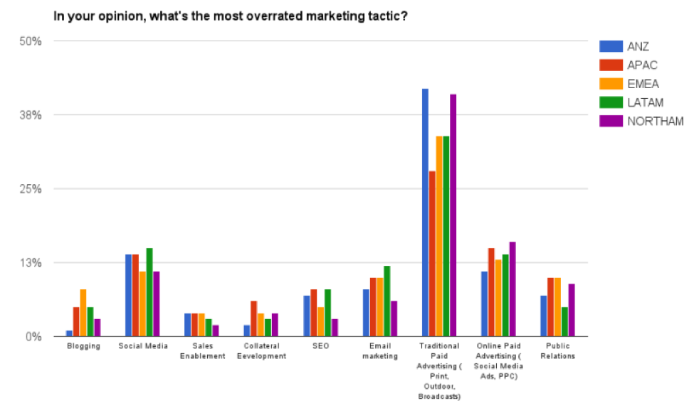 outbound_marketing_is_overrated.png