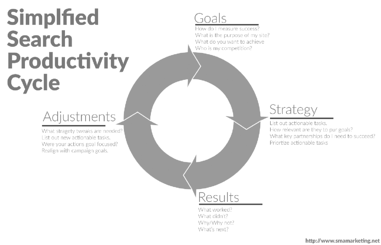 simplifed search producitivy cycle