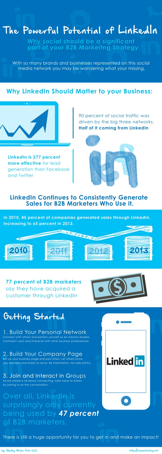 the-powerful-potential-of-deveolping-a-linkedin-b2b-marketing-strategy-1-638-1.jpg
