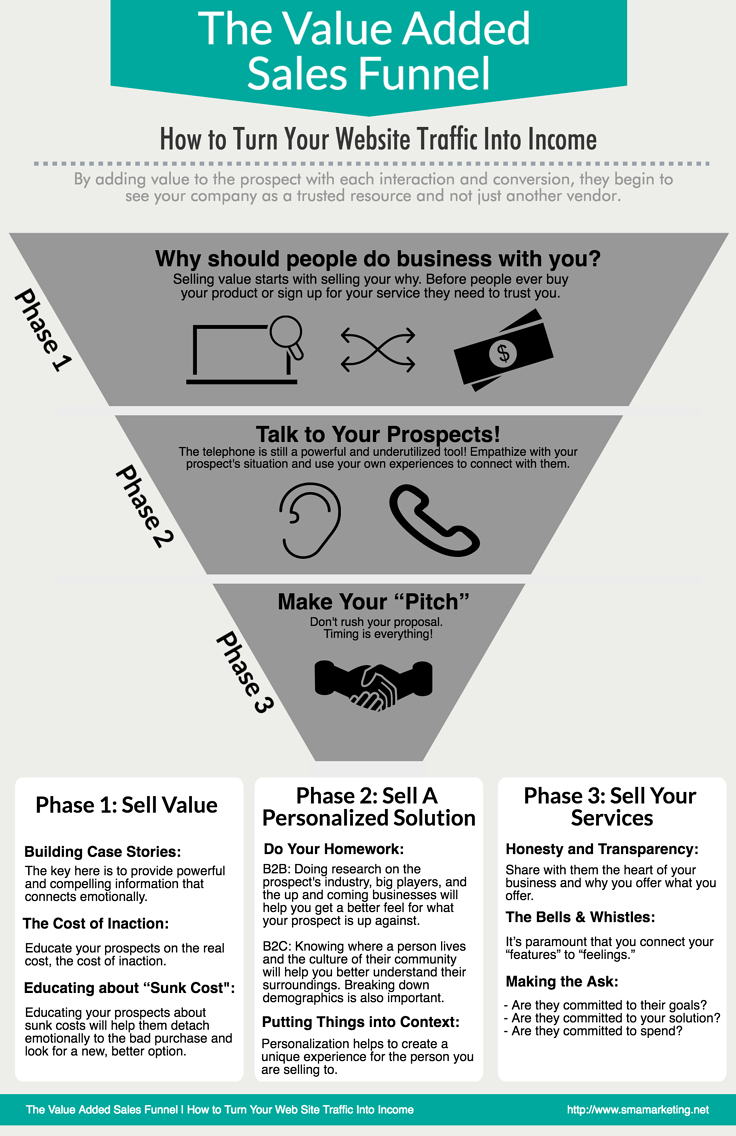 The Value Added Sales Funnel - How to Turn Your Web Site Traffic Into Income