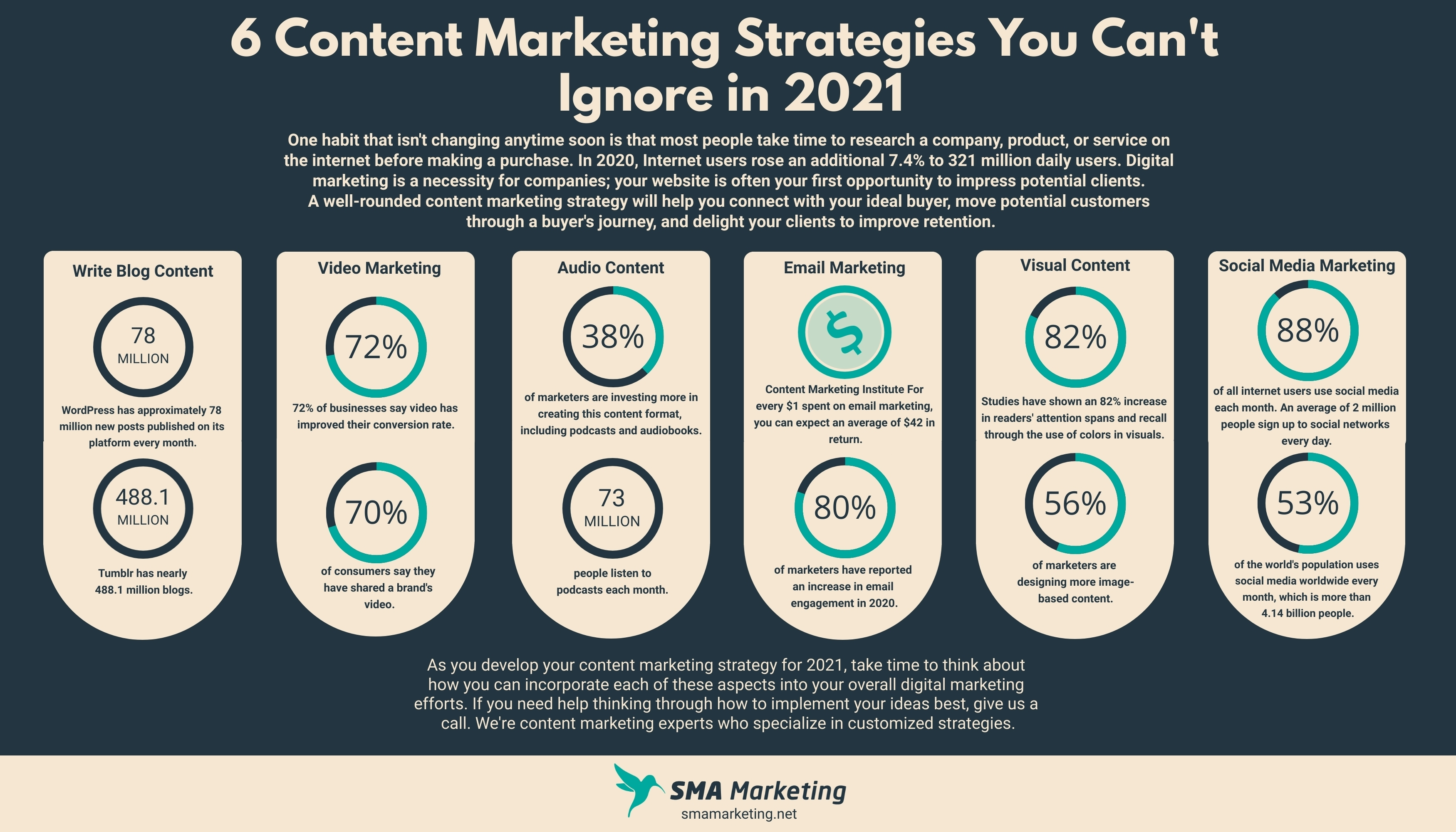6 Content Marketing Strategies You Cant Ignore in 2021